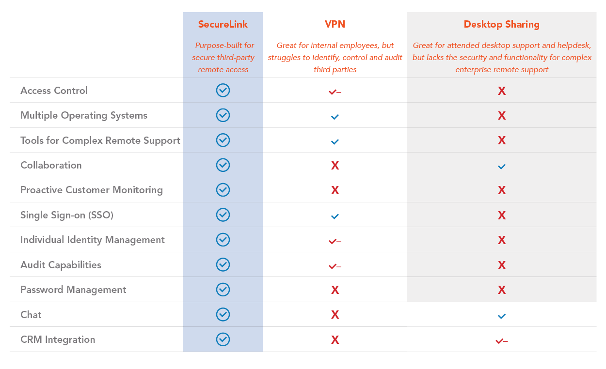 SecureLink Functionality Compared to Desktop Sharing and VPNs