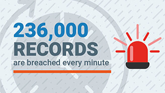 SecureLink | 236,000 Records are breached every minute